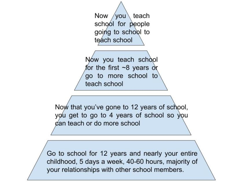 School Pyramid Scheme